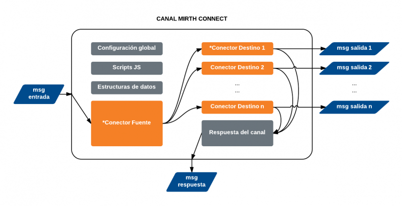Diagrama de un canal de Mirth Connect